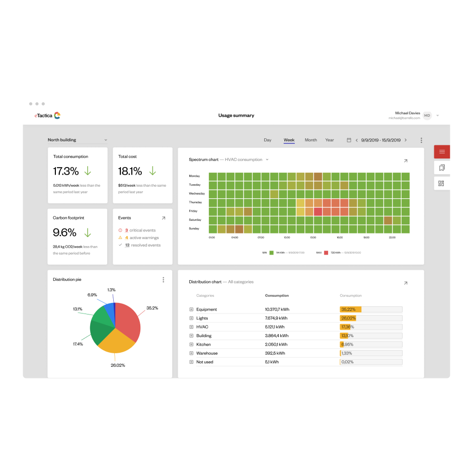 Cloud dashboard